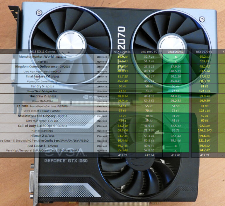 GeForce 417.71 Driver Performance Analysis with the RTX 2070 FE & the EVGA GTX 1060/6 SC