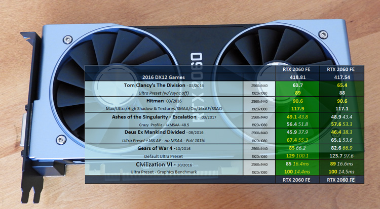 GeForce 418.81 Driver Performance Analysis