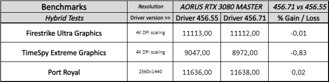 aorus rtx 3080 master v2