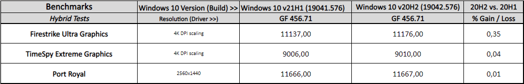 Windows 10 October 2020