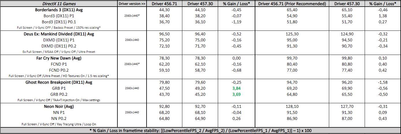 GeForce 457.30 vs. 456.71 - DX11 Games