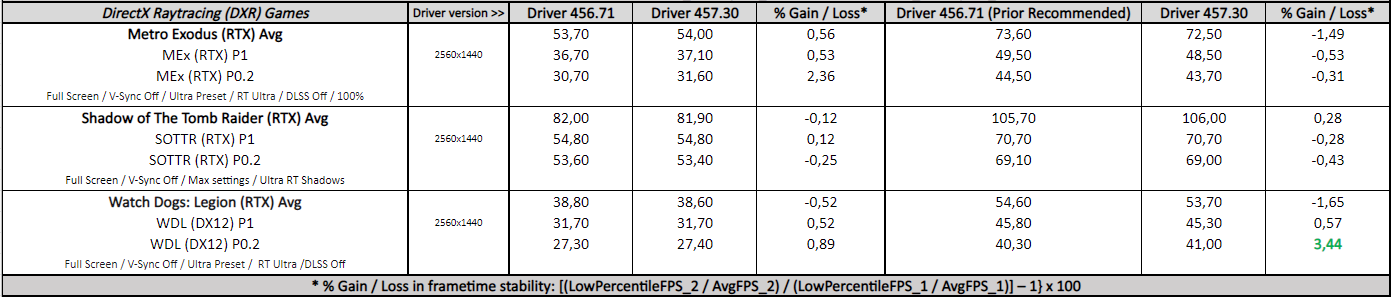 GeForce 457.30 vs. 456.71 - DXR Games