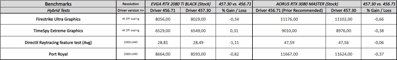 GeForce 457.30 vs. 456.71- Hybrid Benchmarks