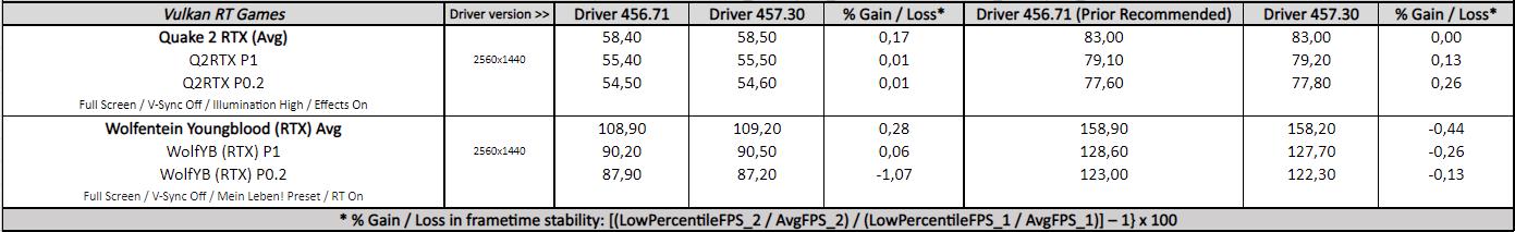 GeForce 457.30 vs. 456.71 - Vulkan RT Games