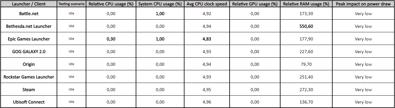 PC Game Launchers Efficiency on Idle State