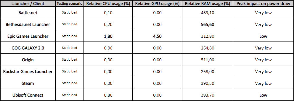 PC Game Launchers Efficiency on Static Load State