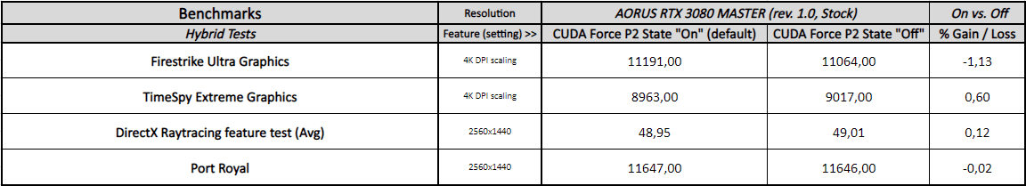 NVIDIA CUDA - Force P2 State & Hybrid Benchmarks