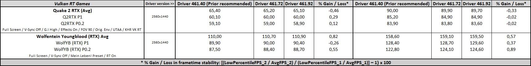 GeForce 461.92 Driver Performance