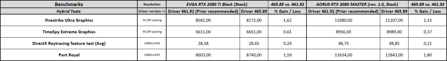 GeForce 465.89 Driver Performance Analysis