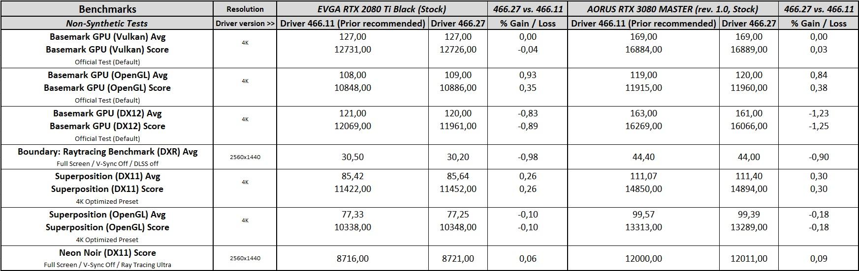geforce 466.27 driver performance