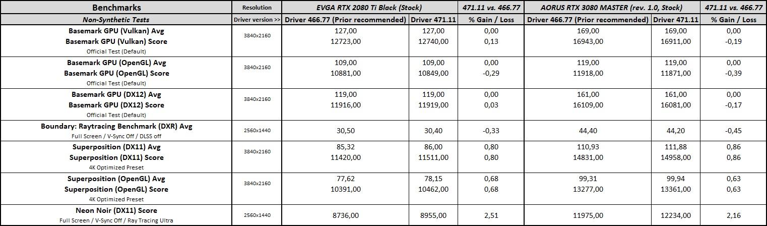 geforce 471.11 driver performance