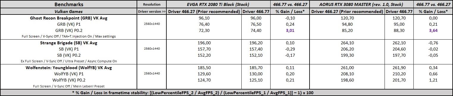 geforce 466.77 driver performance