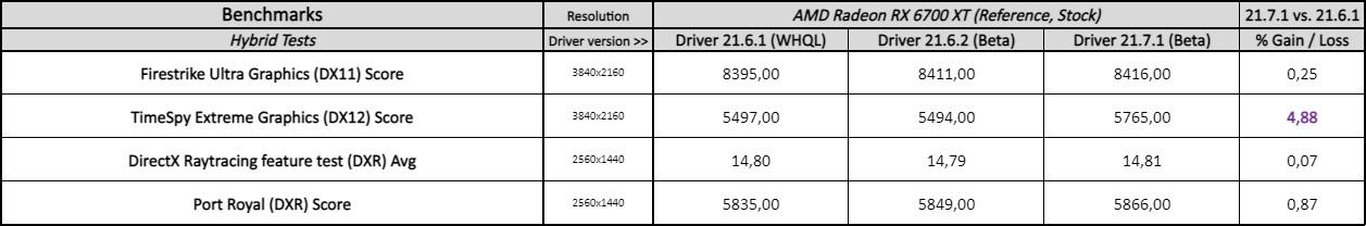 adreenalin 21.7.1 driver performance