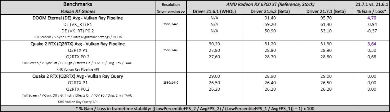 adrenalin 21.7.1 driver performance