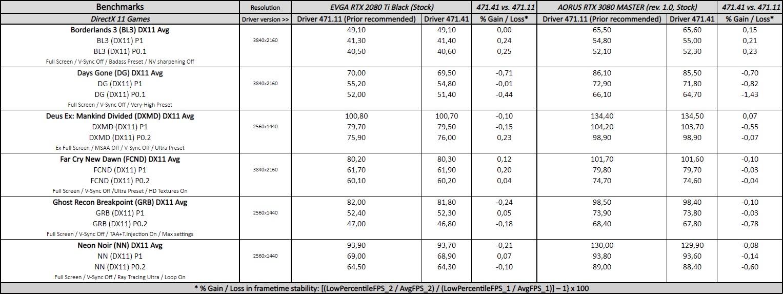geforce 471.41 driver performance
