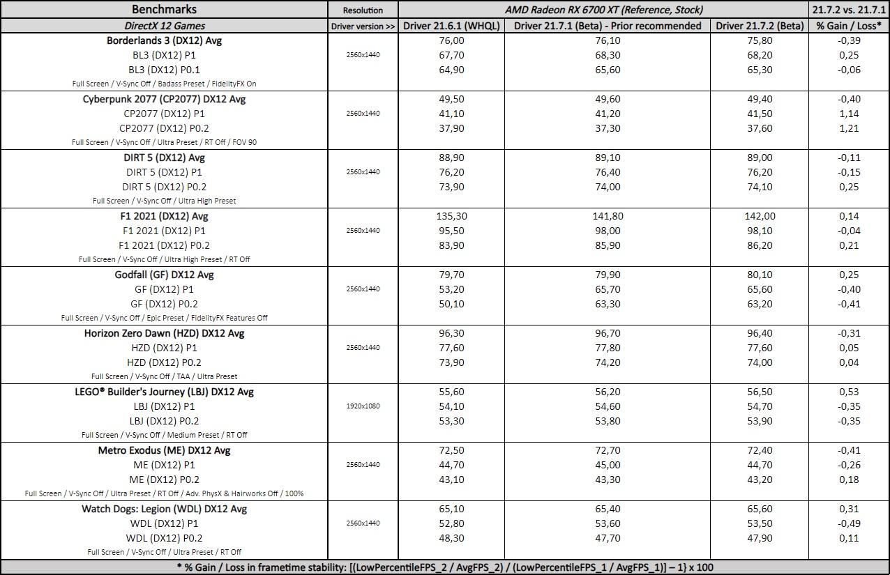 adrenalin 21.7.2 driver performance