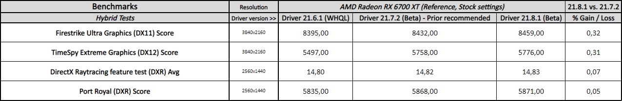 adrenalin 21.8.1 driver performance