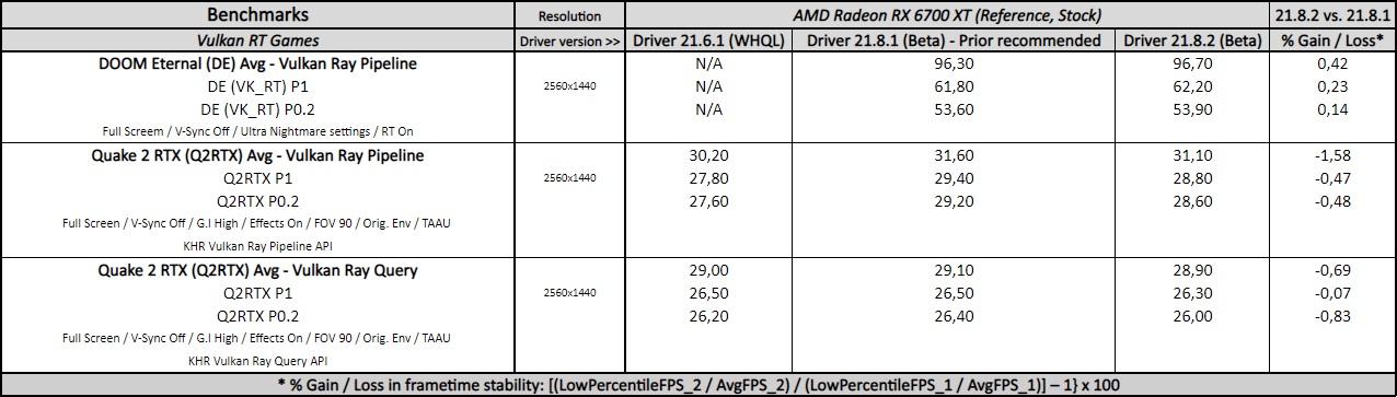 adrenalin 21.8.2 driver performance