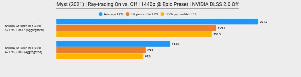 geforce 471.96 driver performance
